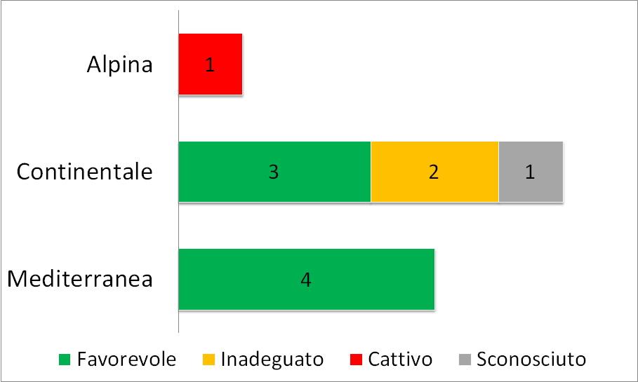 Fig. 3.3.28 - Stato di conservazione del range delle specie di odonati in ciascuna regione biogeografica. I numeri si riferiscono alle schede di reporting.
